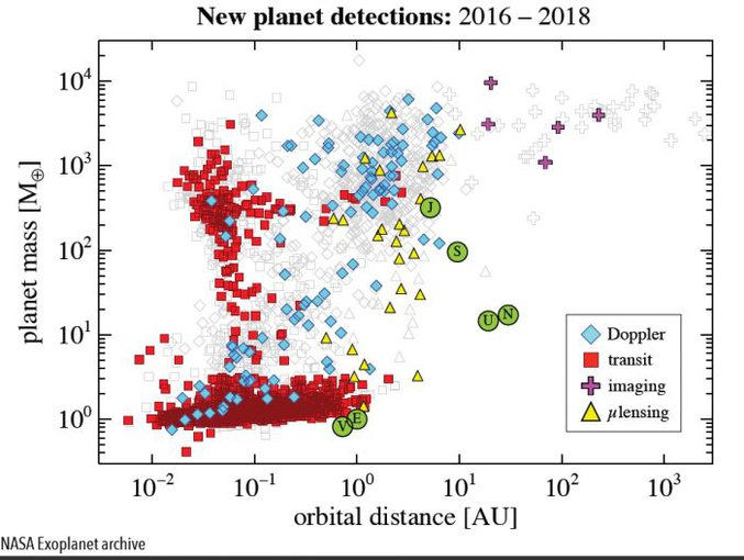 Based on published papers, Winn found that the discovery of 1,943 new planets had been announced in papers between 2016 and today. Winn said the number is not formal as some debate remains whether a small number are planets or not.