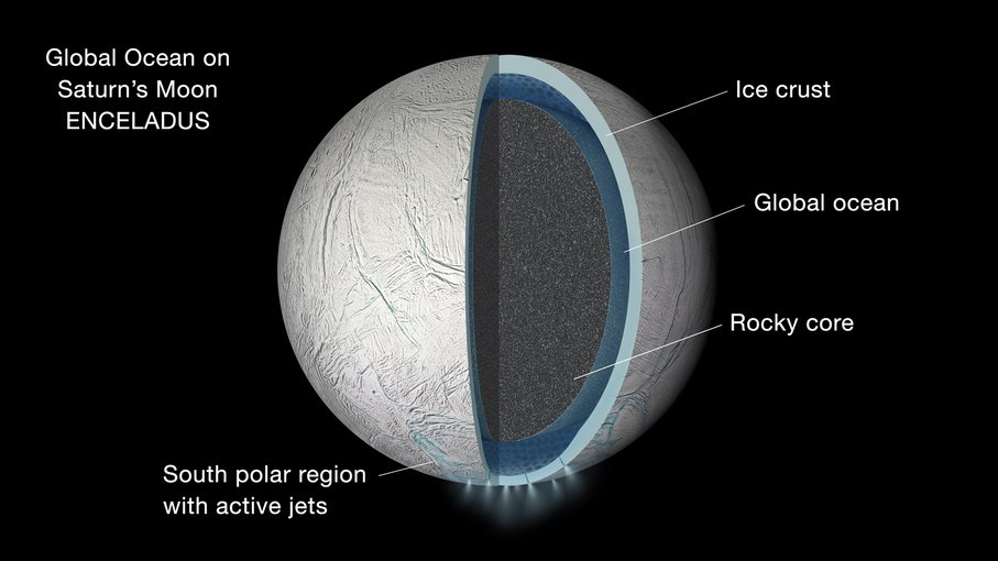A depiction of the interior structure of Saturn's moon Enceladus, showing an ocean trapped between an icy ceiling and a rocky bed, much like the subglacial lakes of Antarctica.