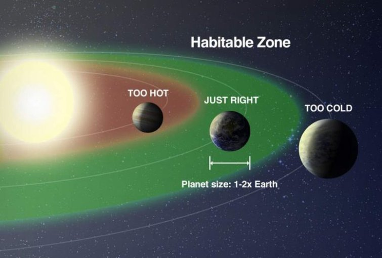"The term ""habitable zone"" can be a misleading one, since it describes a limited number of conditions on a planet to make it hospitable to life."