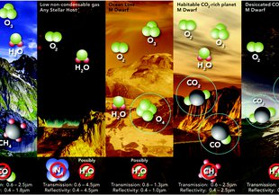 Potential false positive mechanisms for O2. This cartoon summarizes the atmospheric mechanisms by which O2 could form abiotically at high abundance in a planetary atmosphere.