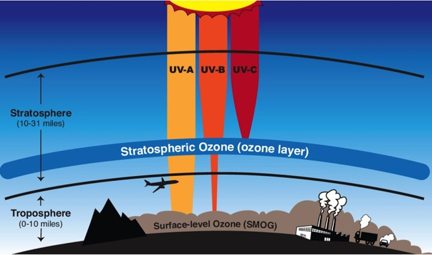 The ozone layer in the stratosphere blocks harmful UV radiation from reaching the surface of the Earth. A gamma ray burst would deplete the ozone layer, allowing UV radiation through. Credit: NASA