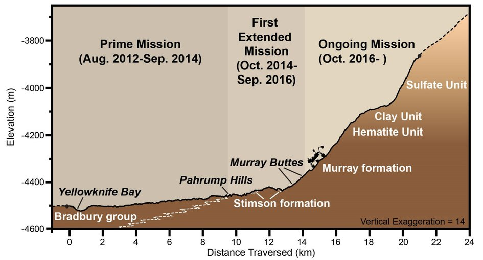 Curiosity landed on rocks known as the Bradbury group. The Murray formation consist of younger rocks at the base of Mount Sharp. The height is exaggerated in the diagram.