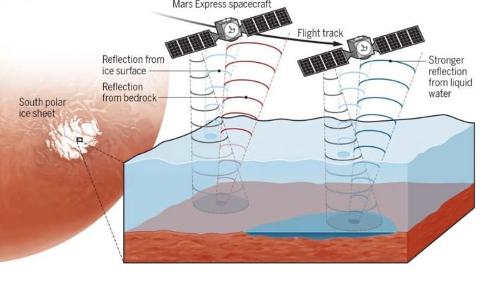 A schematic of how scientists used radar to find what they interpret to be liquid water beneath the surface of Mars.