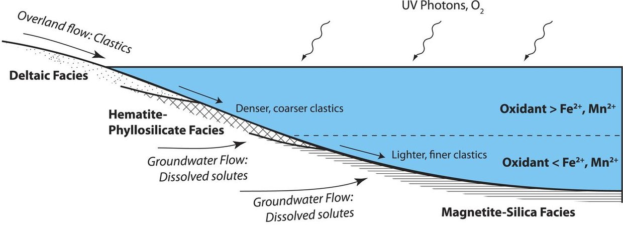 Thicker material (clastics) are close to the shore. Finer material is towards the deeper part of the lake. UV and O<sub>2</sub> oxidize iron and manganese, creating what is known as redox stratification. This is reflected in the mineralogy.