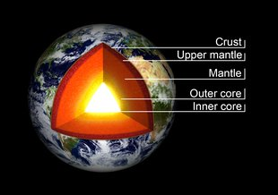 Cross section of the varying layers of the Earth.