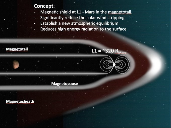 An artificial magnetosphere of sufficient size generated at L1 – a point where the gravitational pull of Mars and the sun are at a rough equilibrium — allows Mars to be well protected by what is known as the magnetotail. The L1 point for Mars is about 673,920 miles (or 320 Mars radii) away from the planet. In this image, Green's team simulated the passage of a hypothetical extreme Interplanetary Coronal Mass Ejection at Mars. By staying inside the magnetotail of the artificial magnetosphere, the Martian atmosphere lost an order of magnitude less material than it would have otherwise. (J. Green)