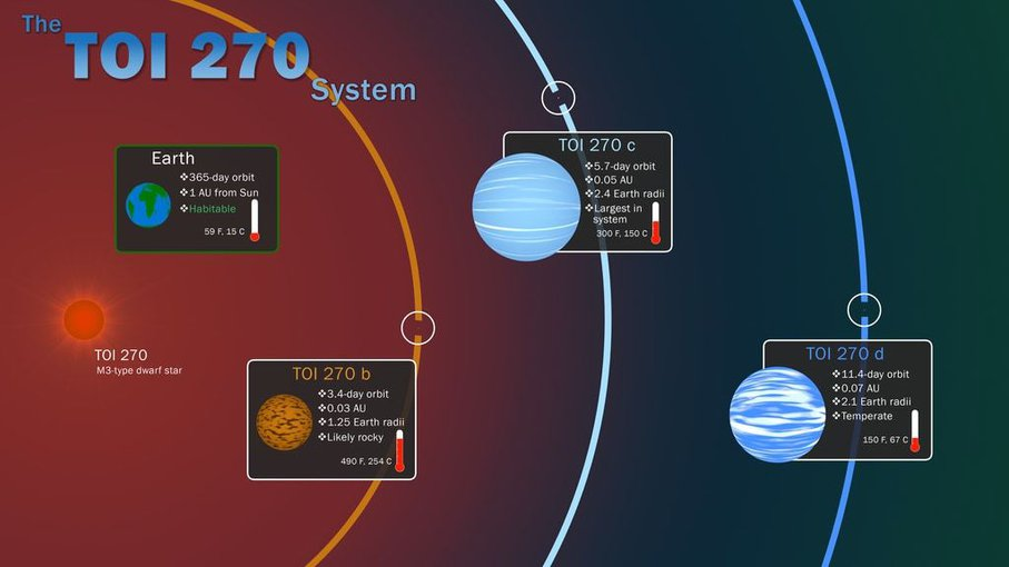 This infographic illustrates key features of the TOI 270 system, located about 73 light-years away in the southern constellation Pictor.