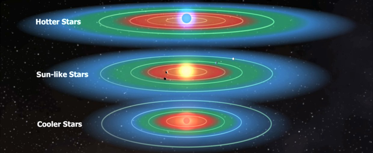 Green sections are the habitable zones surround the different star types. This refers to the region where water on a planet could remain liquid at least part of the time. It does not mean the planets in the zone are necessarily habitable.