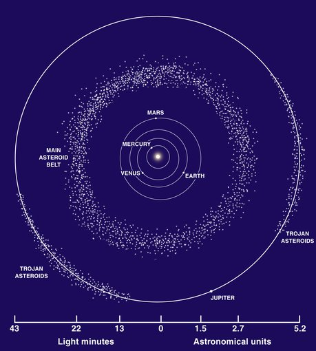 The main Asteroid Belt, where Vesta resides, is located between Mars and Jupiter.