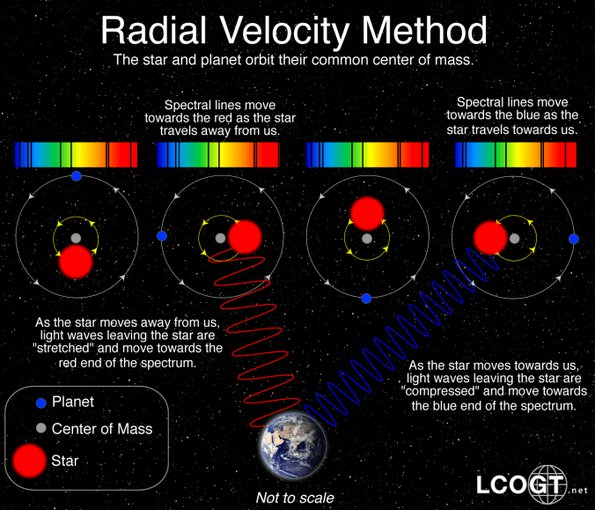 The radial velocity method was used to find many of the first exoplanets and the method remains important in exoplanet science. This schematic from the Las Cumbres Observatory Global Telescope Network illustrates how it works.