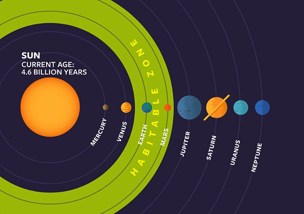 The classical habitable zone around our sun marks where an Earth-like planet could support liquid water on the surface.