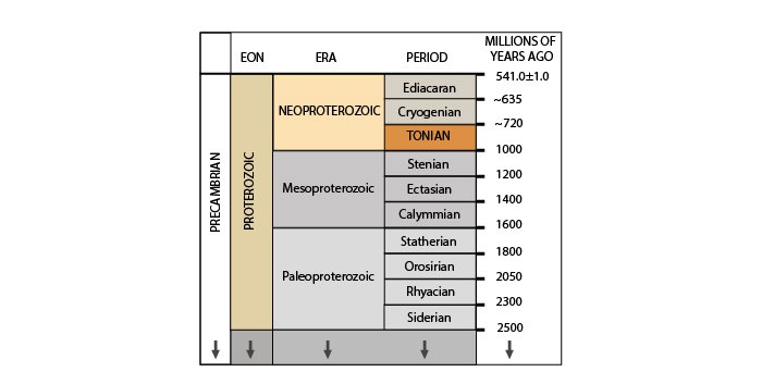 The Tonian Period is the earliest of the Neoproterozoic Era and lasted from approximately 1 billion to 720 million years ago. The Tonian occurred between the Stenian Period of the Mesoproterozoic Era, and the Cryogenian Period of the Neoproterozoic Era.